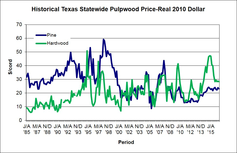 GRAPH OF PULPWOOD PRICES 1984-2015