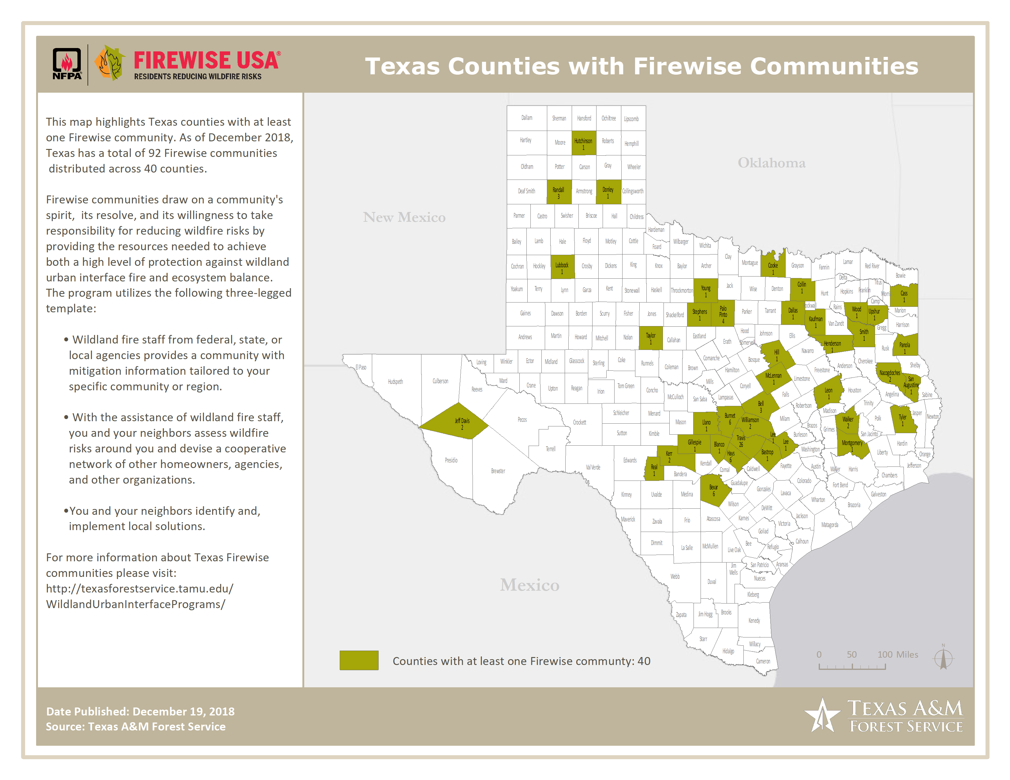 Firewise Communities by County 12192018