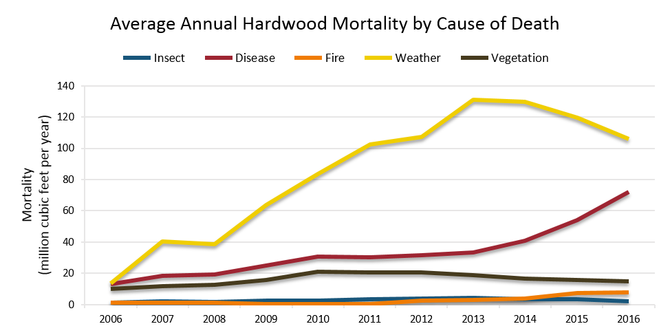 Hardwood Mortality by Cause of Death